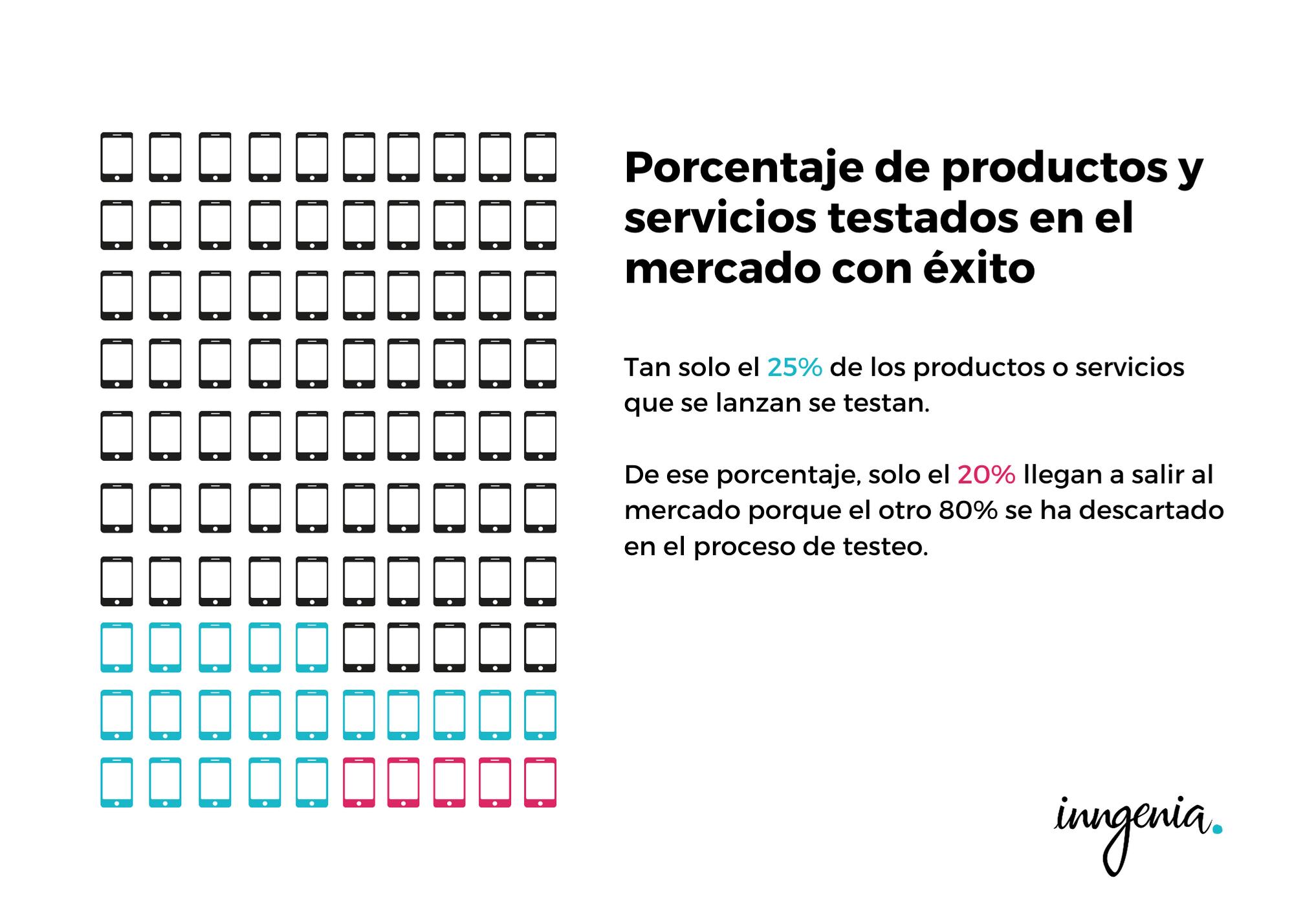 porcentaje-de-exito-de-producto-en-estudio-de-mercado